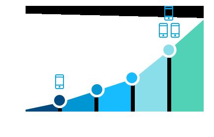 AirWatch MDM – IT4EX – ICT SERVICES